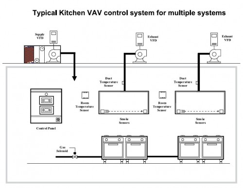 Commercial Kitchen Range Height