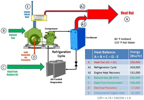Propane Gas Powered Chilled Hot Water Heat Pump Energy Procurement Professionals